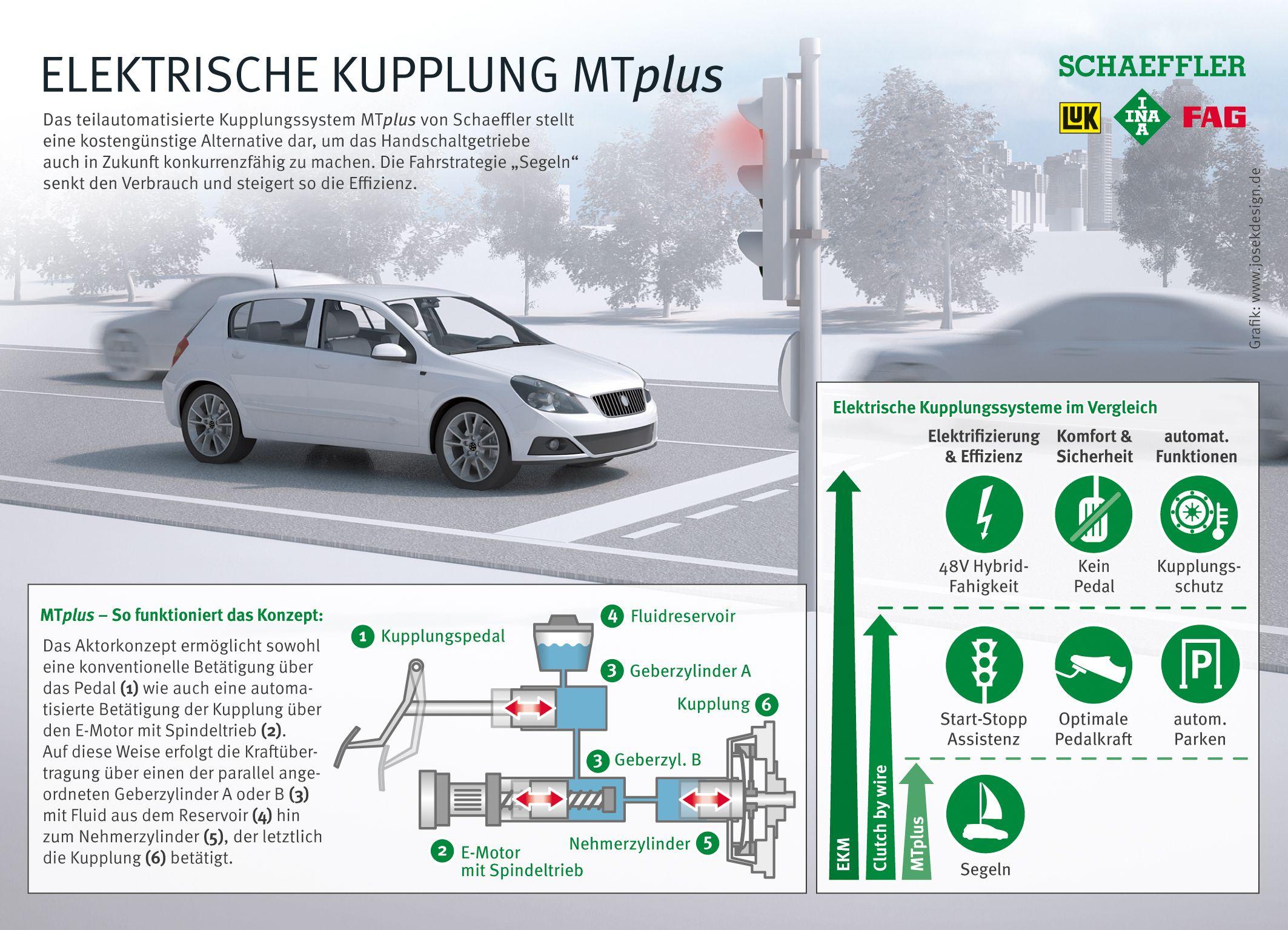 Grafik zur elektronischen Kupplung MTplus