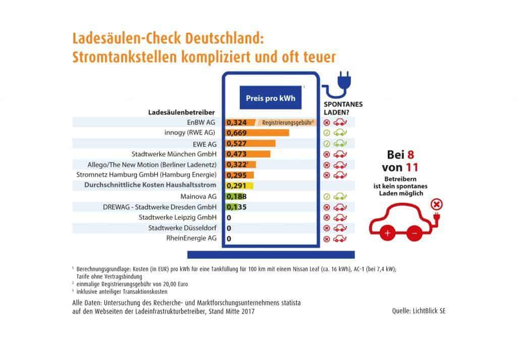 Strom für E-Mobile: Willkommen im Lade-Dschungel Deutschland | Der ...