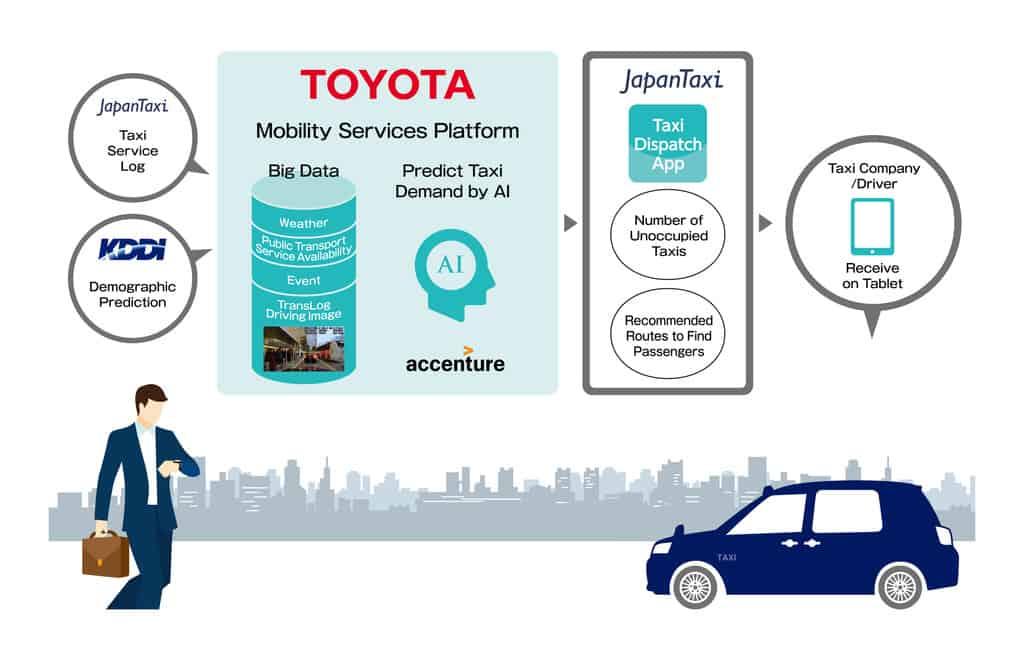Toyota hat mit Partnern eine Software entwickelt, die hilft, die Wartezeit auf das Taxi zu verkürzen.