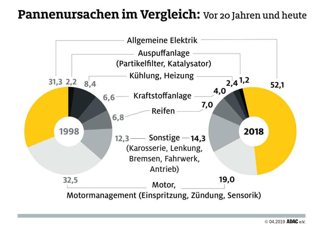 ADAC-Pannenstatistik 2018 im Vergleich zu 1998.
